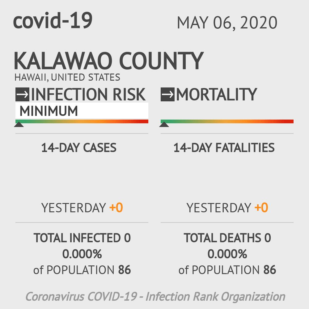 Kalawao County Coronavirus Covid-19 Risk of Infection on May 06, 2020