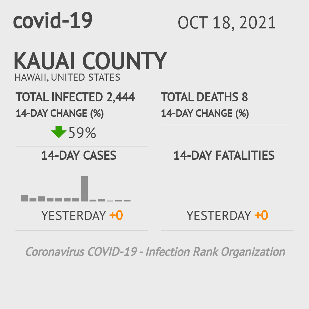 Kauai County Coronavirus Covid-19 Risk of Infection on July 24, 2021
