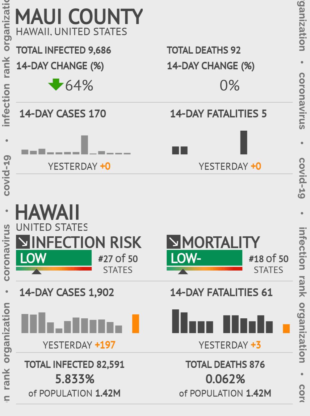 Maui County Coronavirus Covid-19 Risk of Infection on July 24, 2021