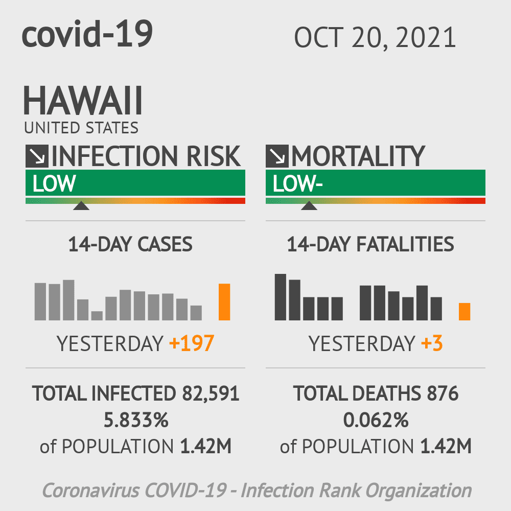 Hawaii Coronavirus Covid-19 Risk of Infection Update for 6 Counties on February 23, 2021