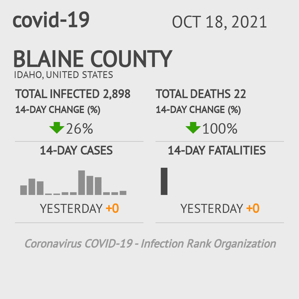 Blaine County Coronavirus Covid-19 Risk of Infection on March 23, 2021