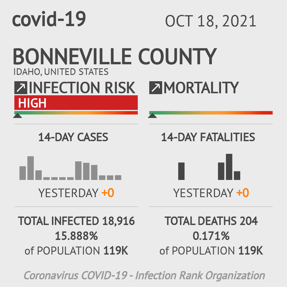 Bonneville County Coronavirus Covid-19 Risk of Infection on July 24, 2021