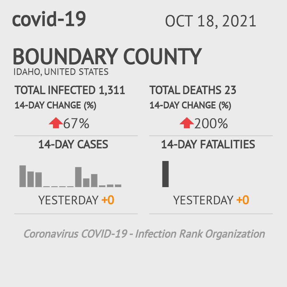 Boundary County Coronavirus Covid-19 Risk of Infection on July 24, 2021
