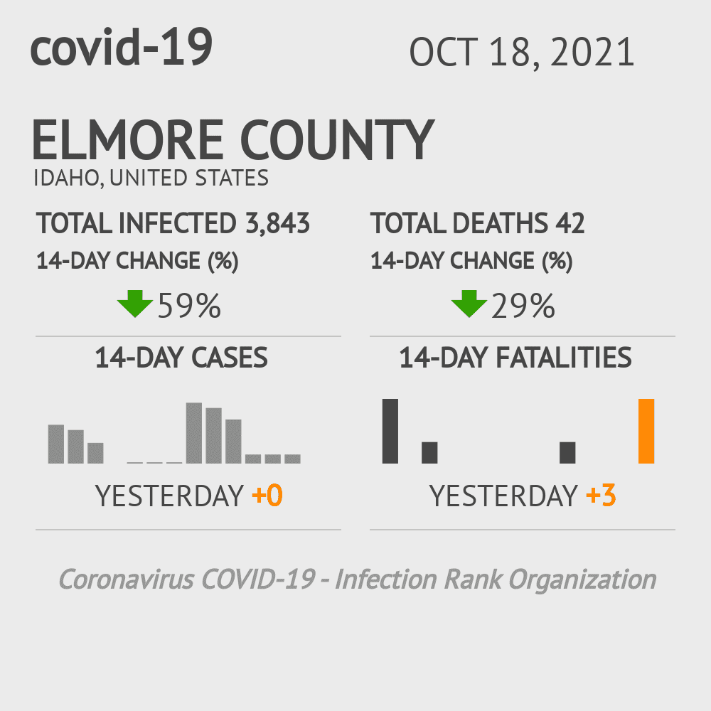 Elmore County Coronavirus Covid-19 Risk of Infection on March 23, 2021