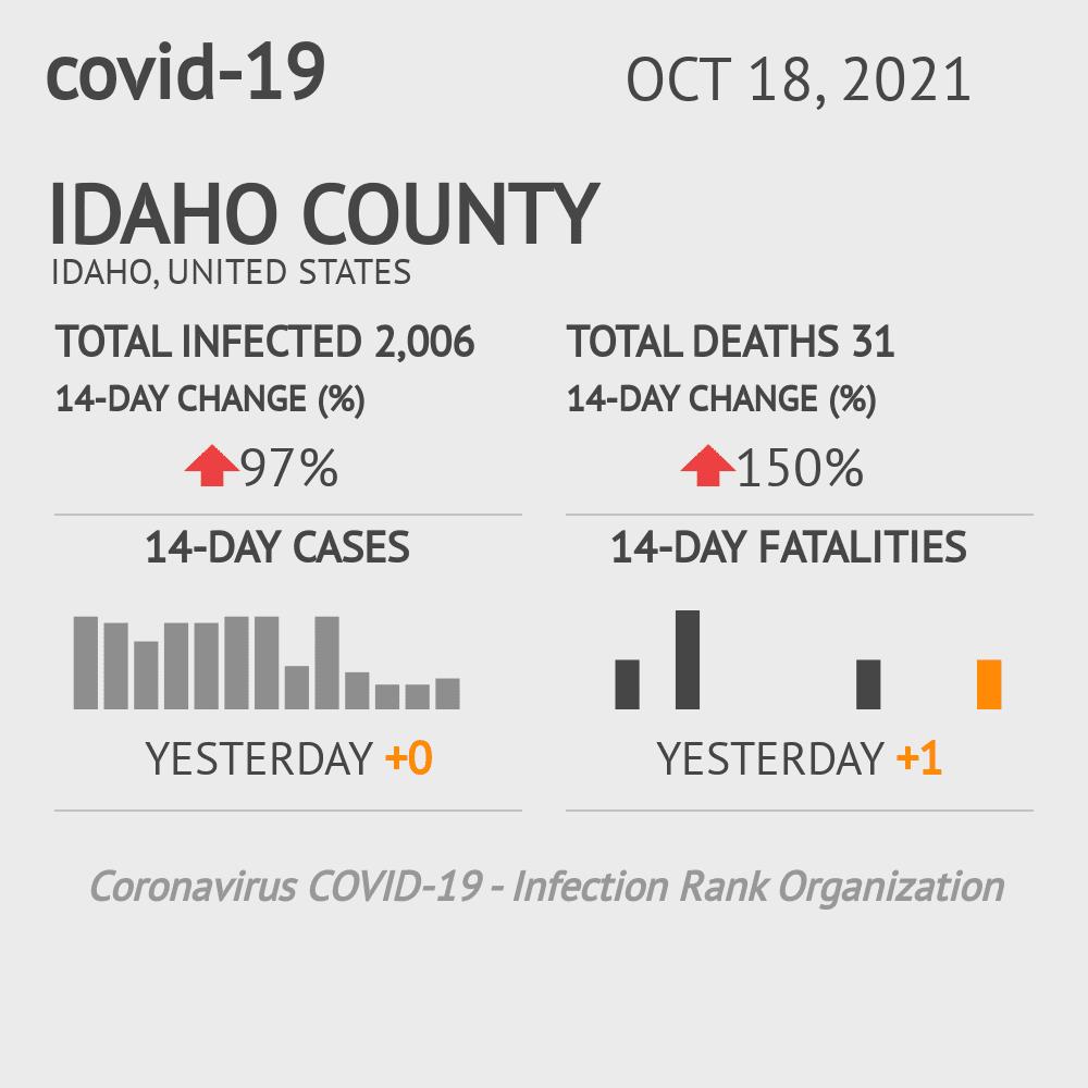 Idaho County Coronavirus Covid-19 Risk of Infection on July 24, 2021