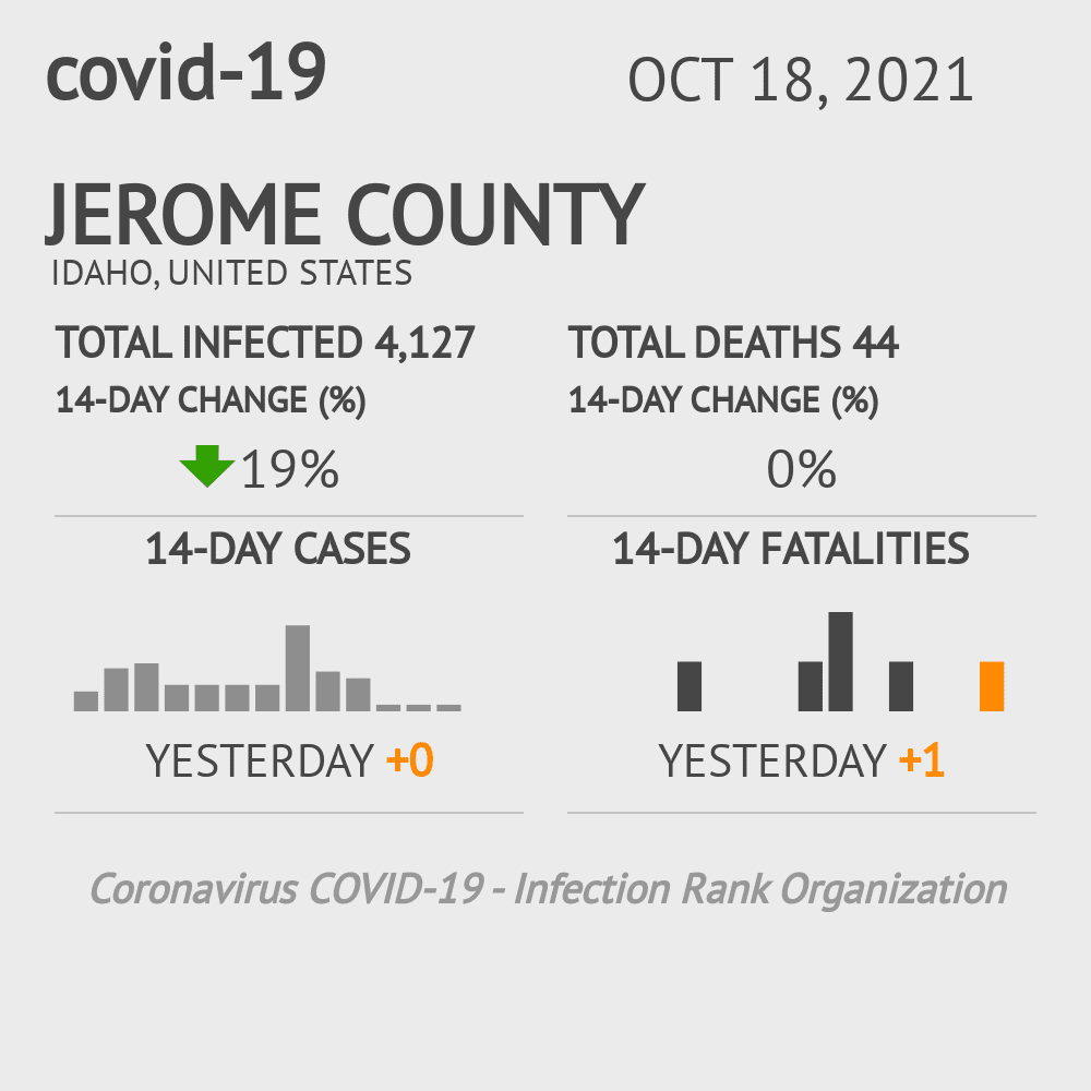 Jerome County Coronavirus Covid-19 Risk of Infection on March 04, 2021