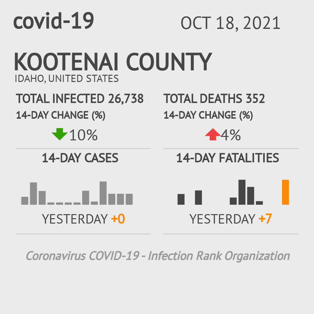 Kootenai County Coronavirus Covid-19 Risk of Infection on February 25, 2021