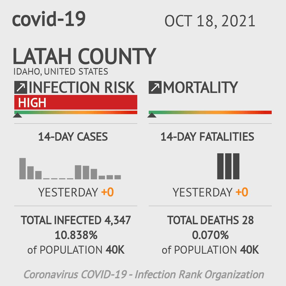 Latah County Coronavirus Covid-19 Risk of Infection on July 24, 2021