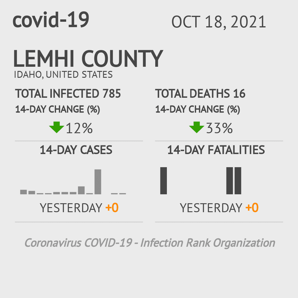 Lemhi County Coronavirus Covid-19 Risk of Infection on February 27, 2021