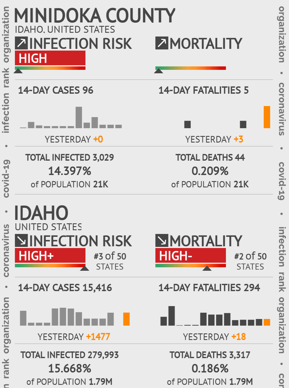 Minidoka County Coronavirus Covid-19 Risk of Infection on July 24, 2021