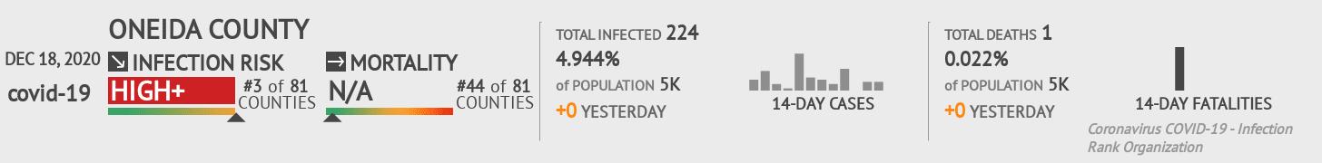 Oneida County Coronavirus Covid-19 Risk of Infection on December 18, 2020