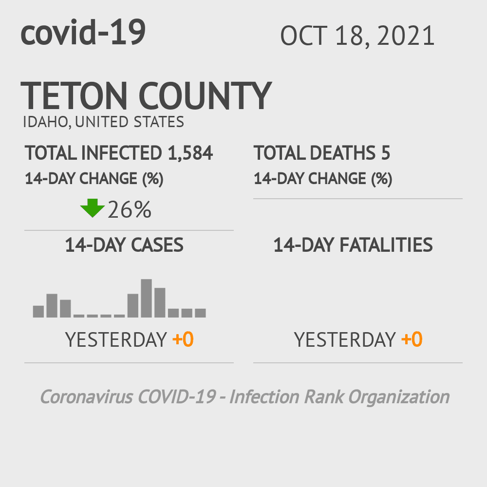 Teton County Coronavirus Covid-19 Risk of Infection on July 24, 2021