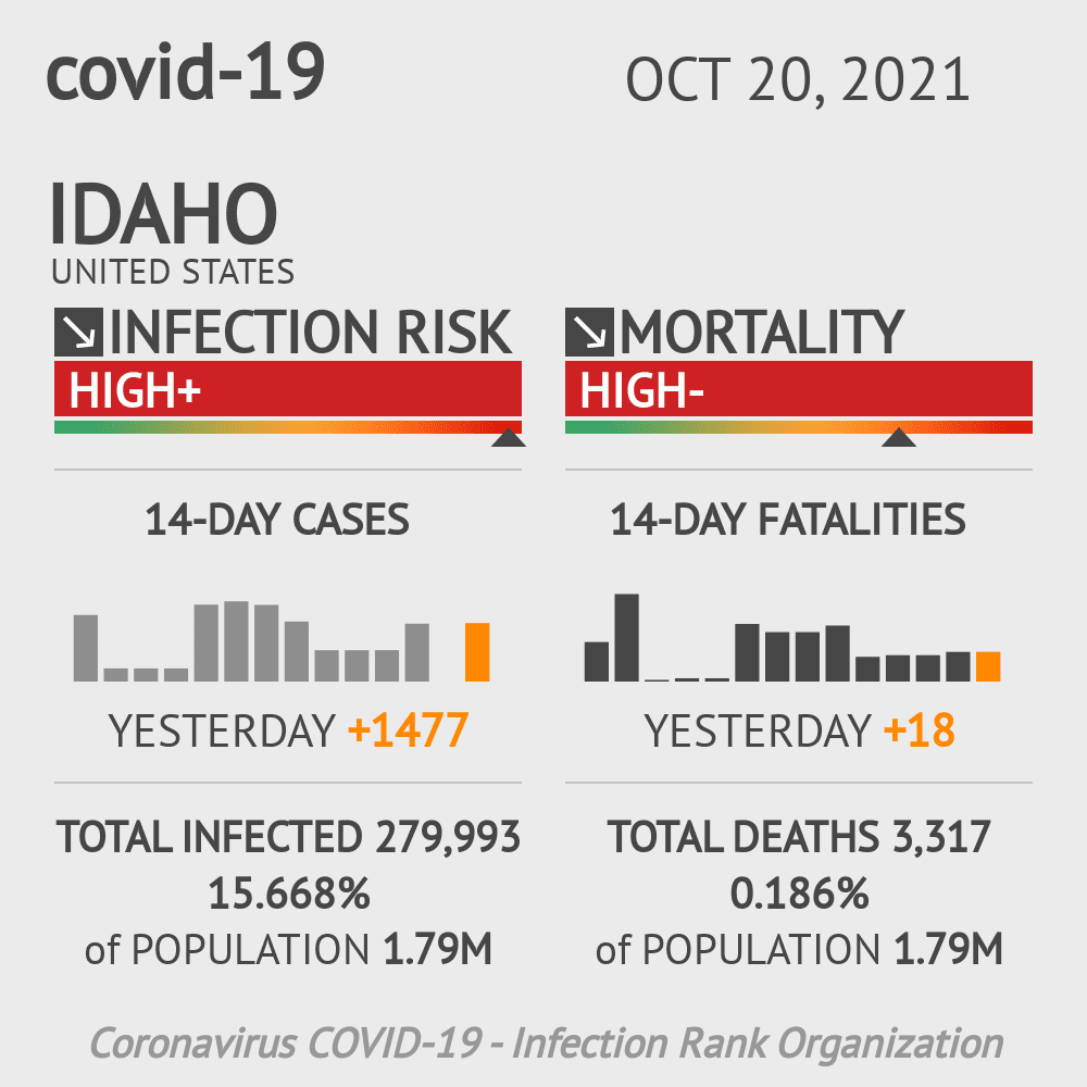 Idaho Coronavirus Covid-19 Risk of Infection Update for 81 Counties on May 15, 2021
