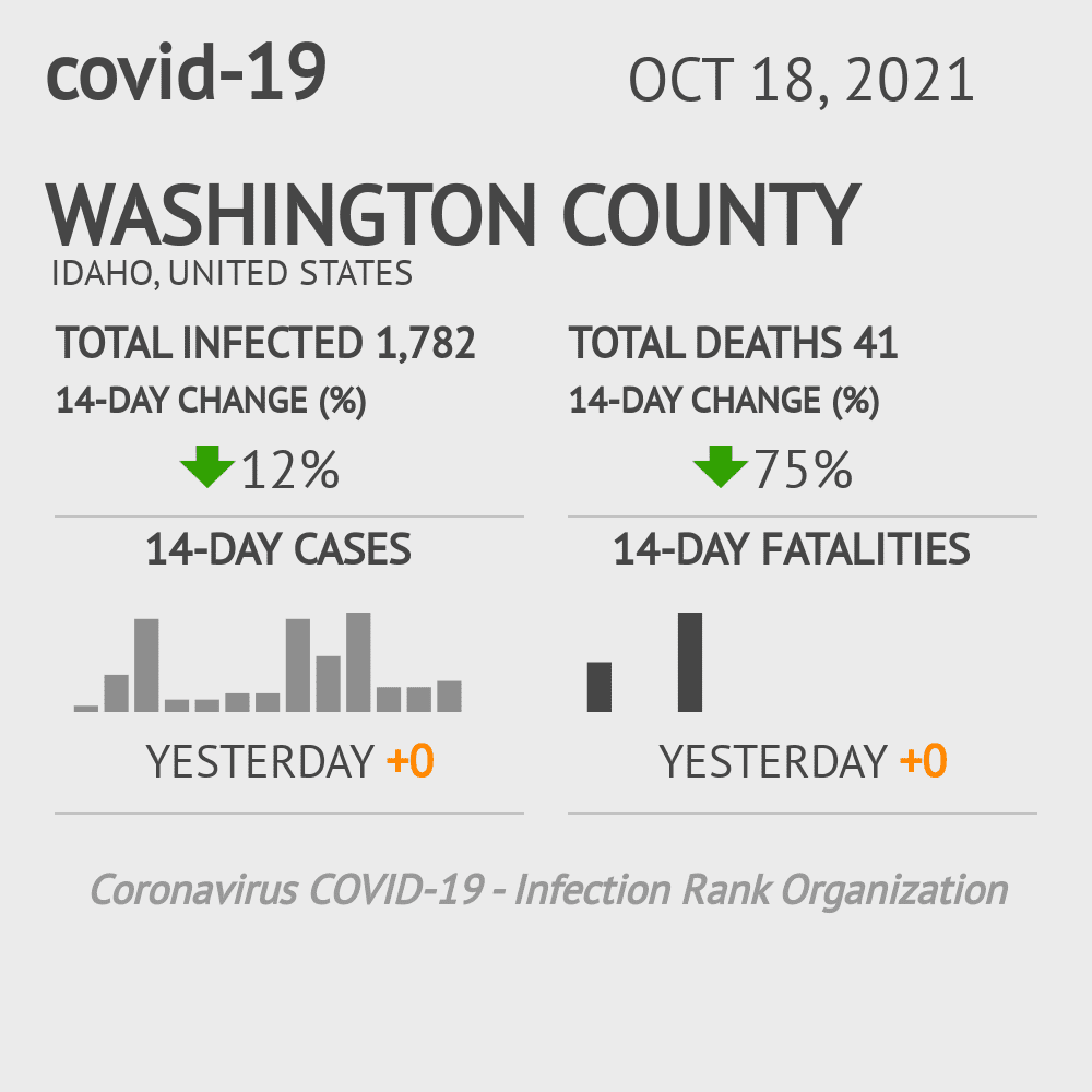 Washington County Coronavirus Covid-19 Risk of Infection on March 04, 2021