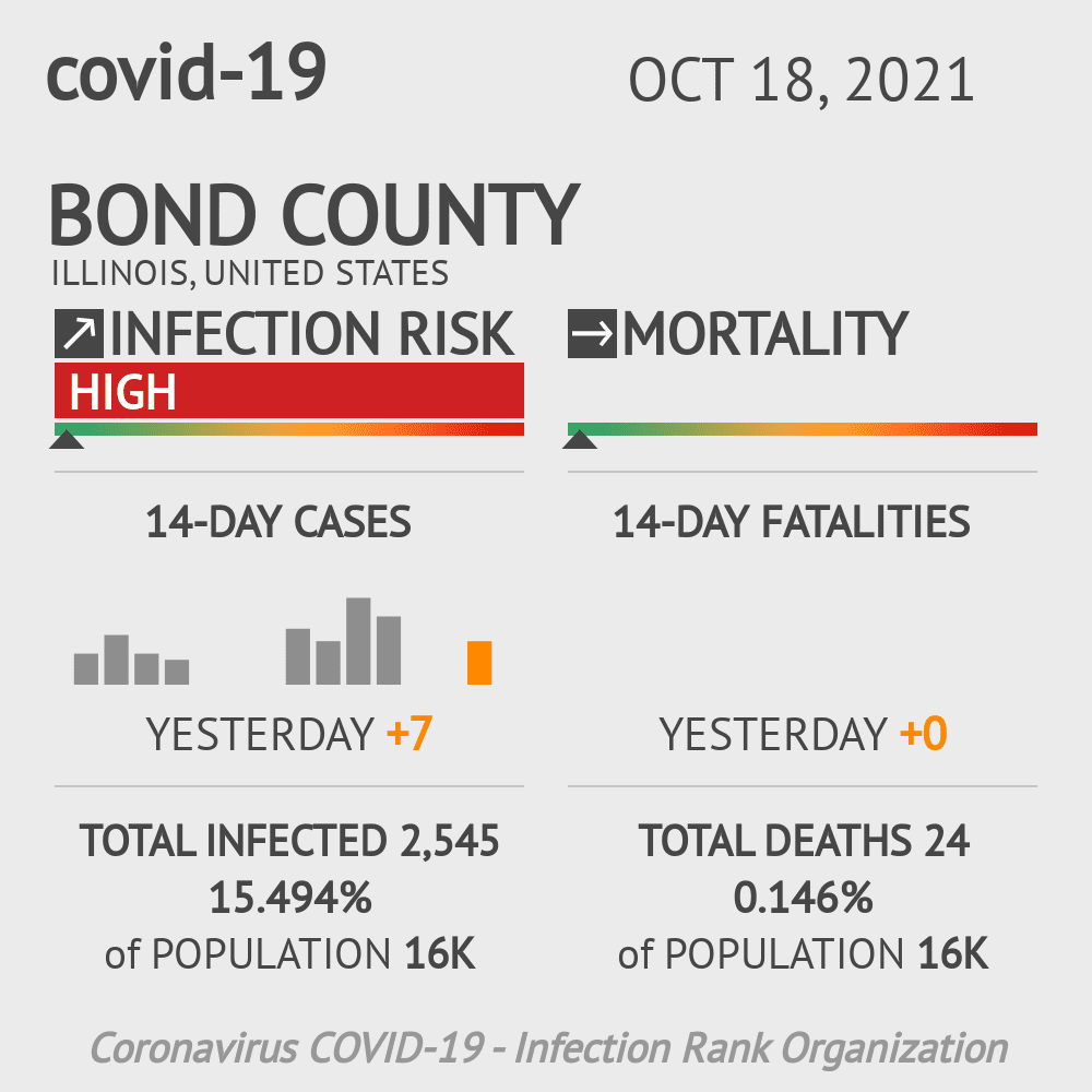 Bond County Coronavirus Covid-19 Risk of Infection on October 16, 2020