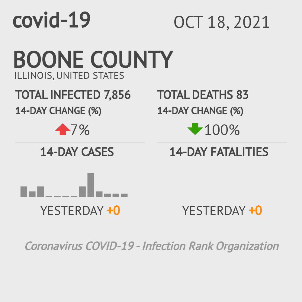 Boone County Coronavirus Covid-19 Risk of Infection on December 04, 2020