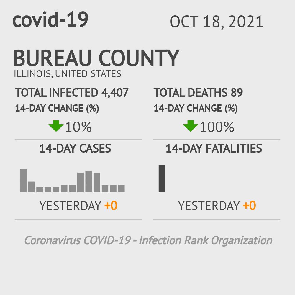 Bureau County Coronavirus Covid-19 Risk of Infection on October 16, 2020