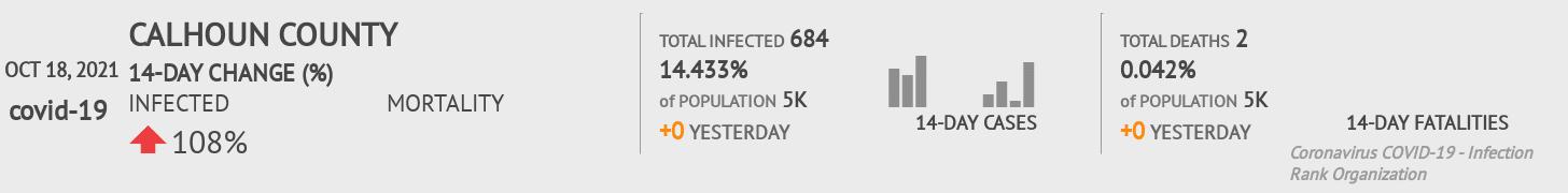 Calhoun County Coronavirus Covid-19 Risk of Infection on February 24, 2021