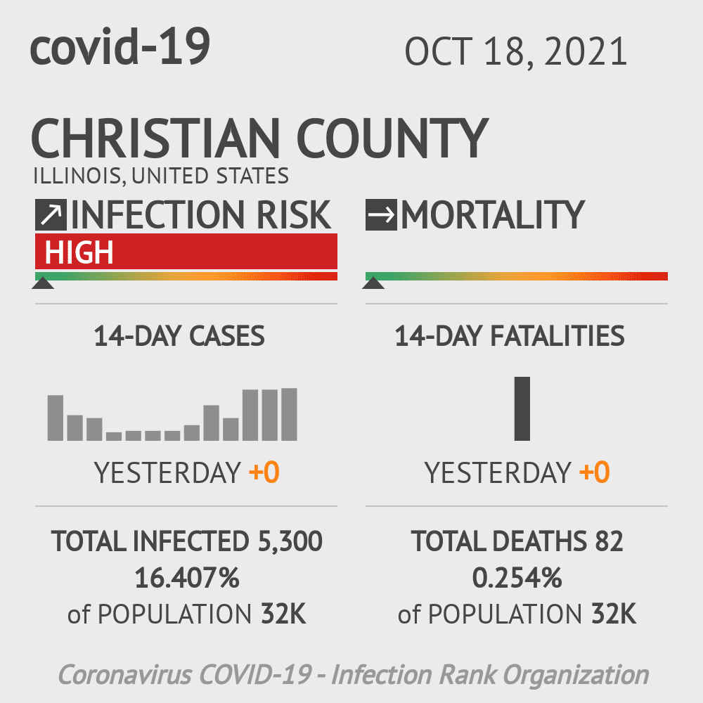 Christian County Coronavirus Covid-19 Risk of Infection on October 24, 2020