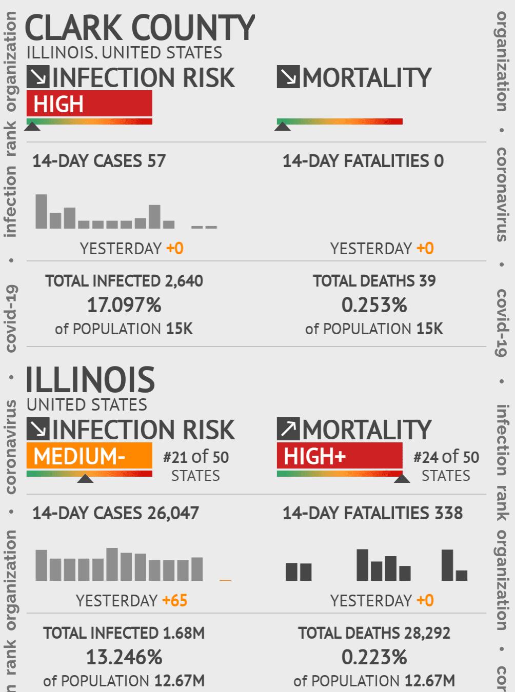 Clark County Coronavirus Covid-19 Risk of Infection on October 23, 2020