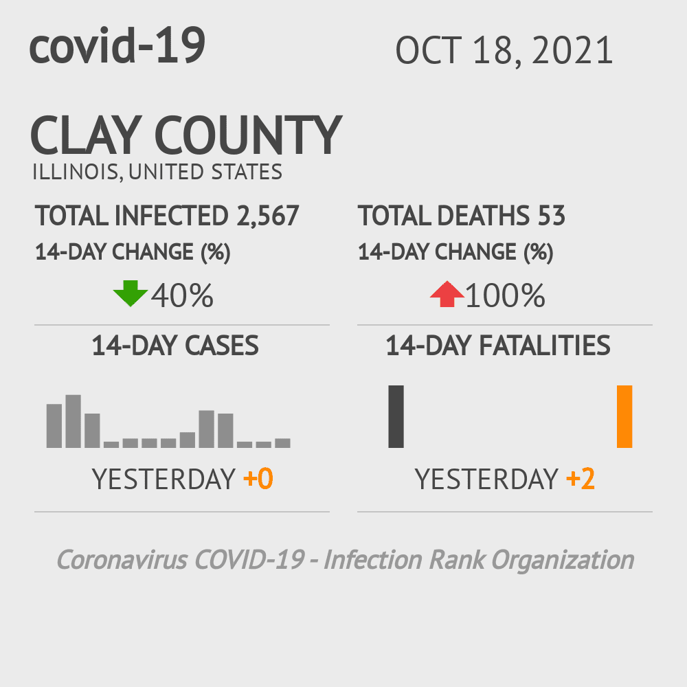 Clay County Coronavirus Covid-19 Risk of Infection on October 27, 2020