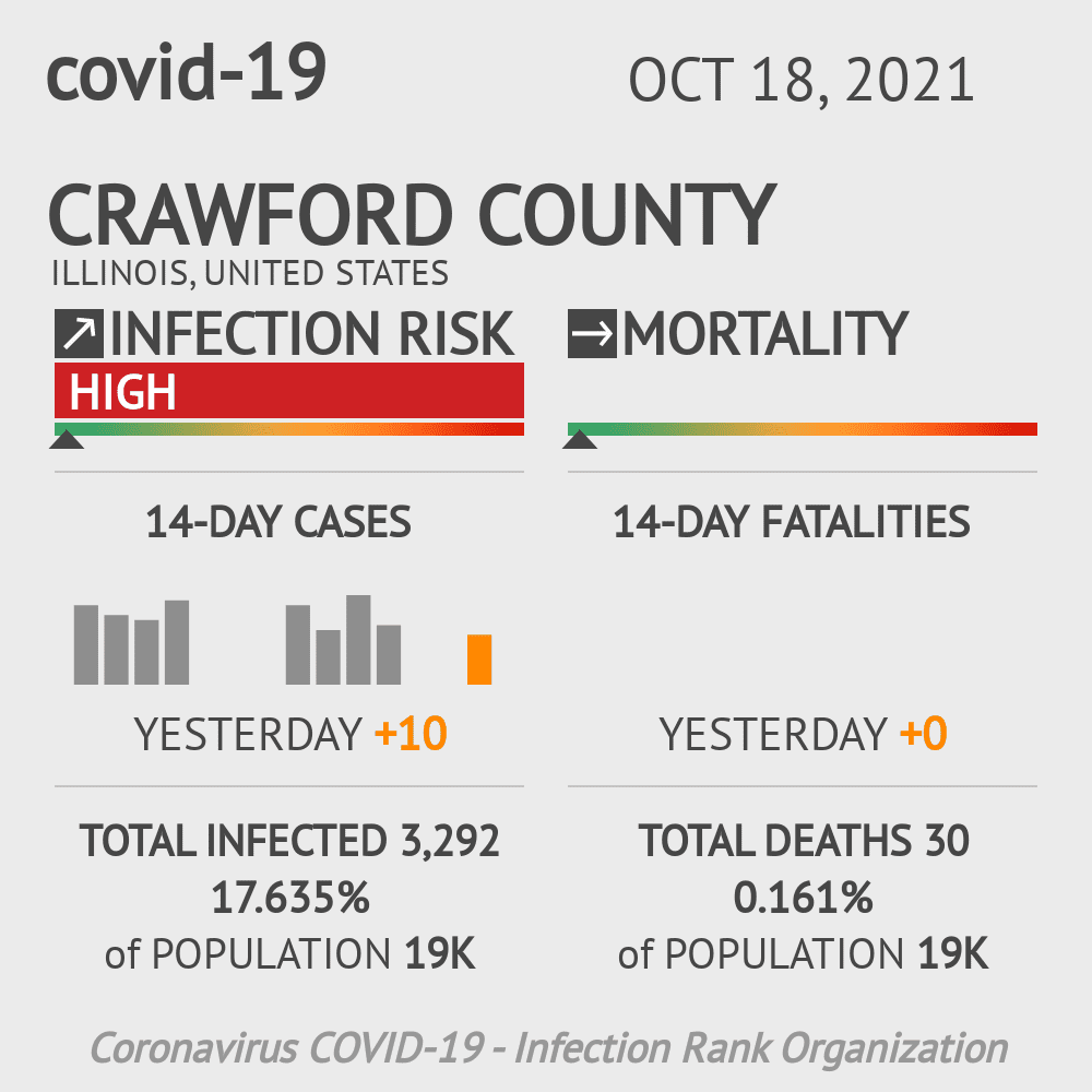 Crawford County Coronavirus Covid-19 Risk of Infection on November 26, 2020