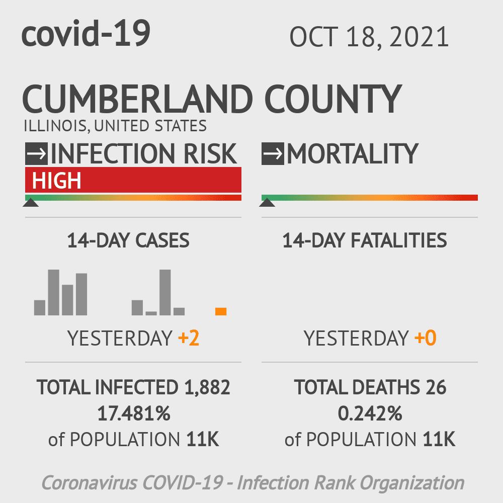 Cumberland County Coronavirus Covid-19 Risk of Infection on October 16, 2020