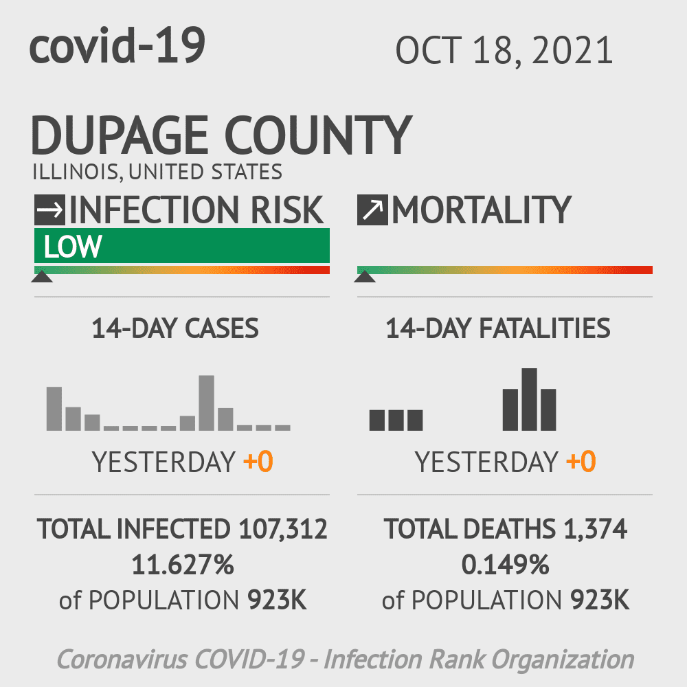 DuPage County Coronavirus Covid-19 Risk of Infection on October 18, 2020
