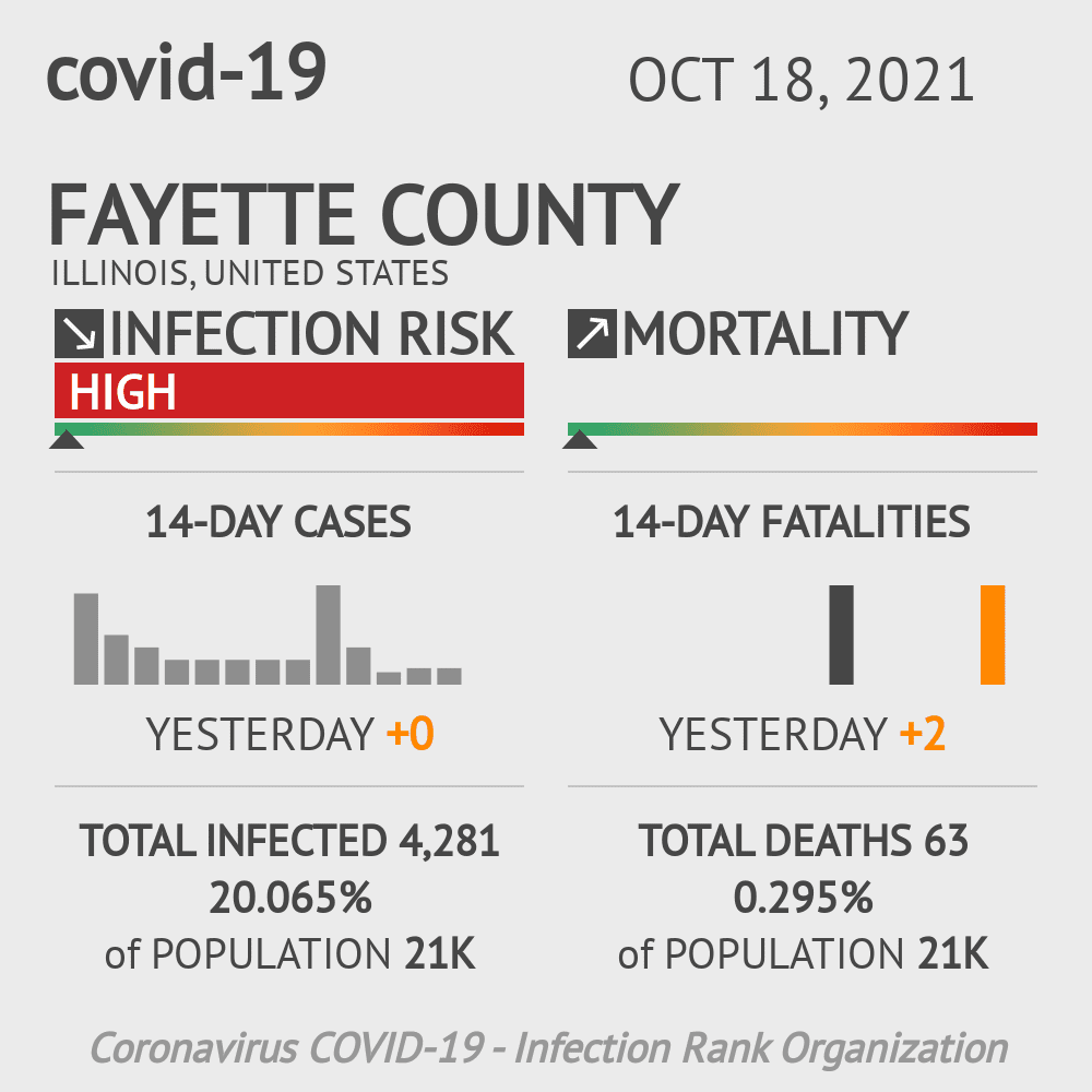 Fayette County Coronavirus Covid-19 Risk of Infection on October 18, 2020