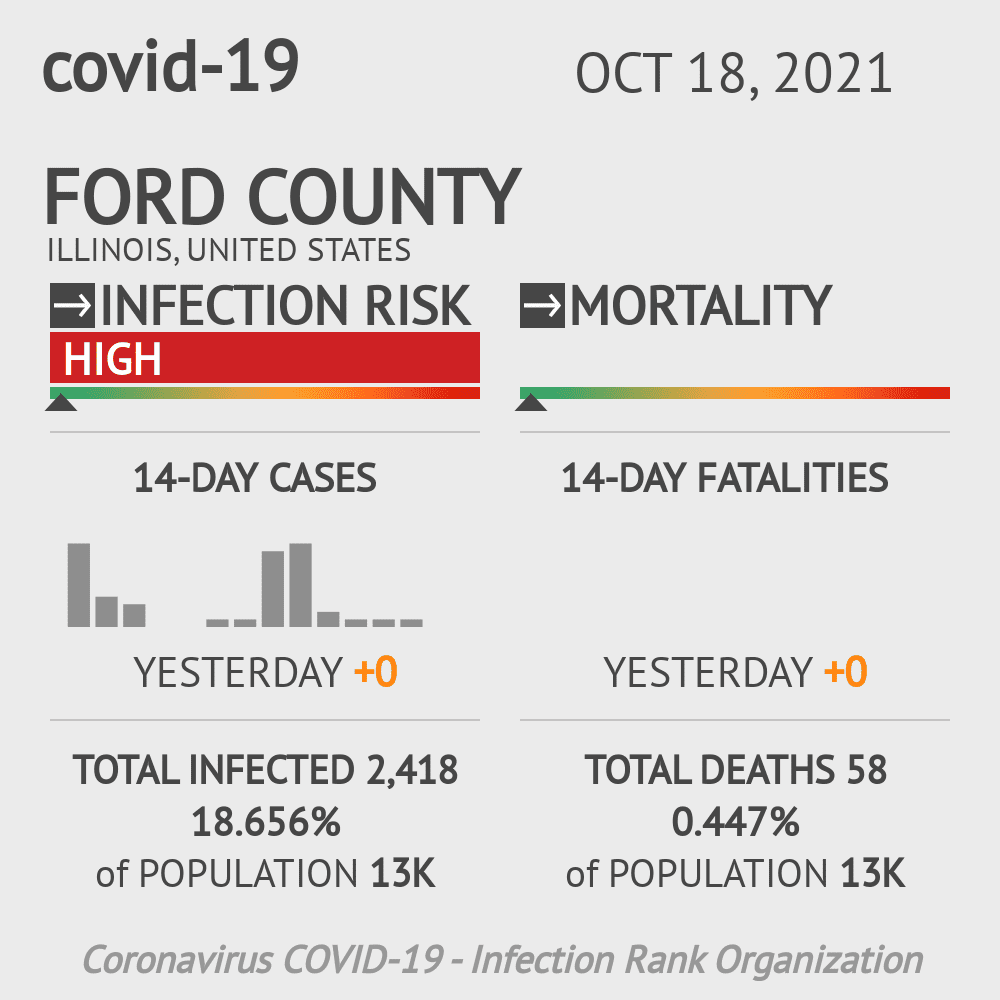 Ford County Coronavirus Covid-19 Risk of Infection on January 14, 2021