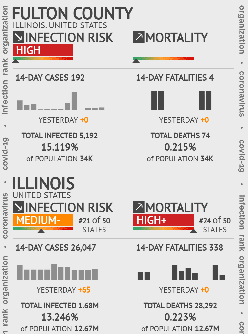 Fulton County Coronavirus Covid-19 Risk of Infection on November 29, 2020