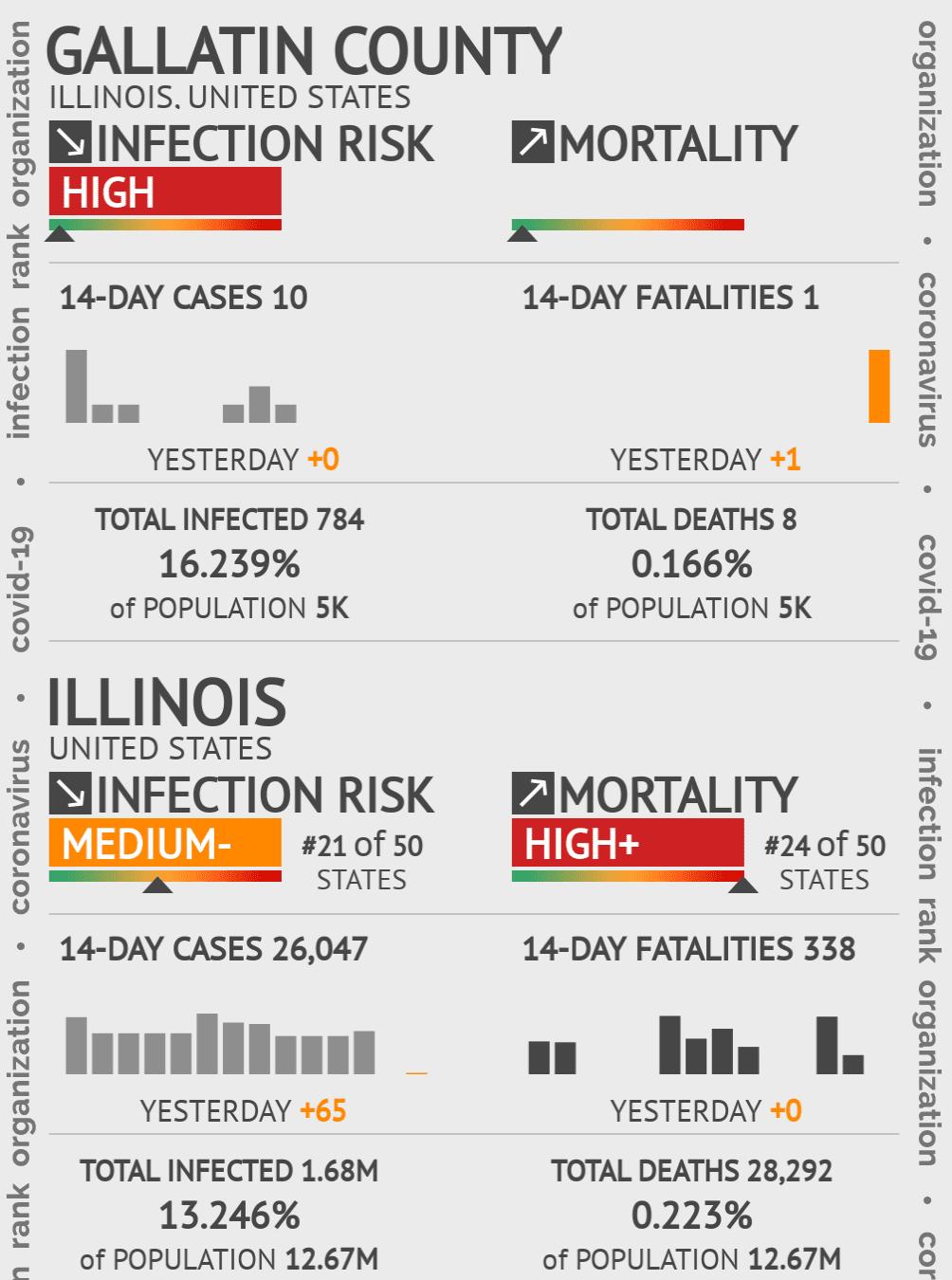 Gallatin County Coronavirus Covid-19 Risk of Infection on October 27, 2020