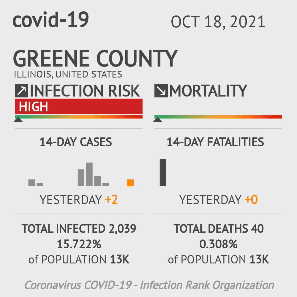 Greene County Coronavirus Covid-19 Risk of Infection on October 18, 2020