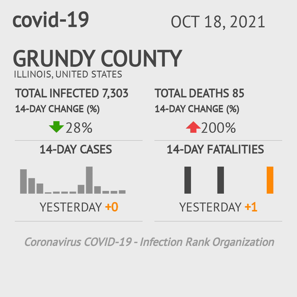 Grundy County Coronavirus Covid-19 Risk of Infection on October 28, 2020