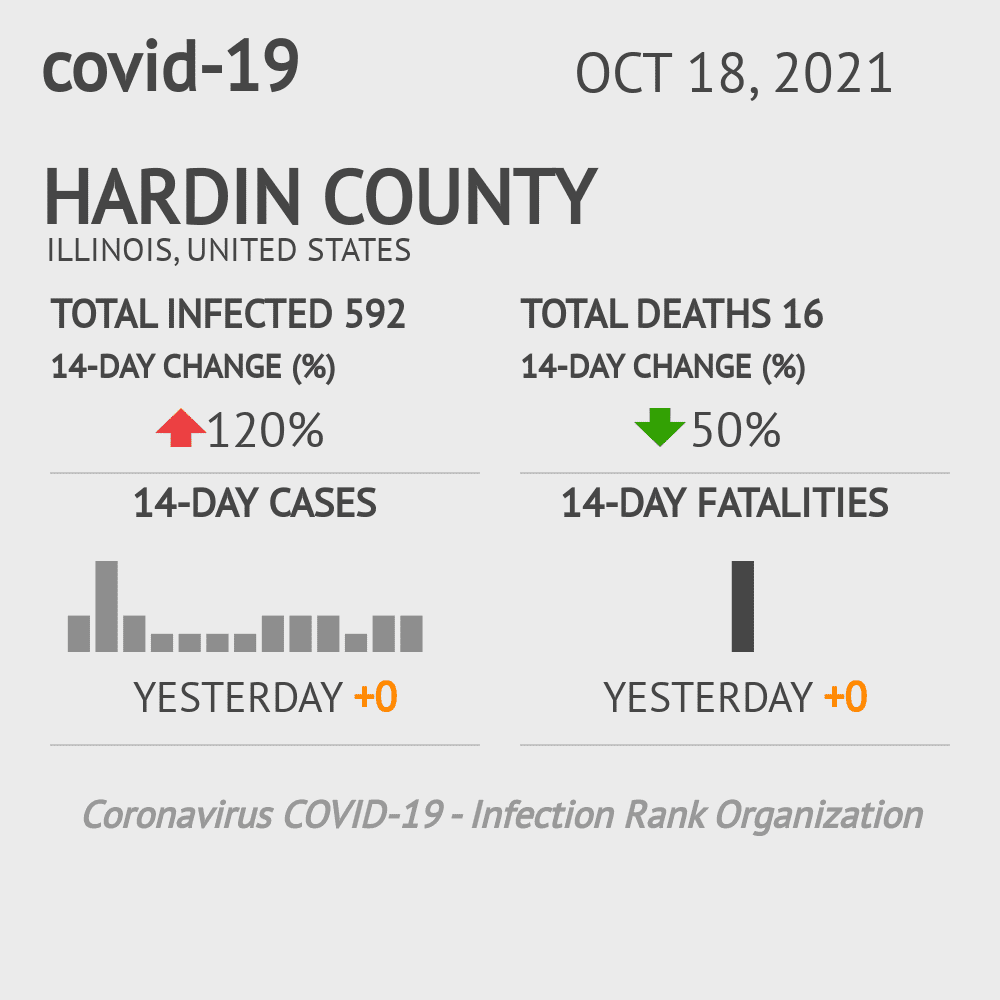 Hardin County Coronavirus Covid-19 Risk of Infection on October 16, 2020