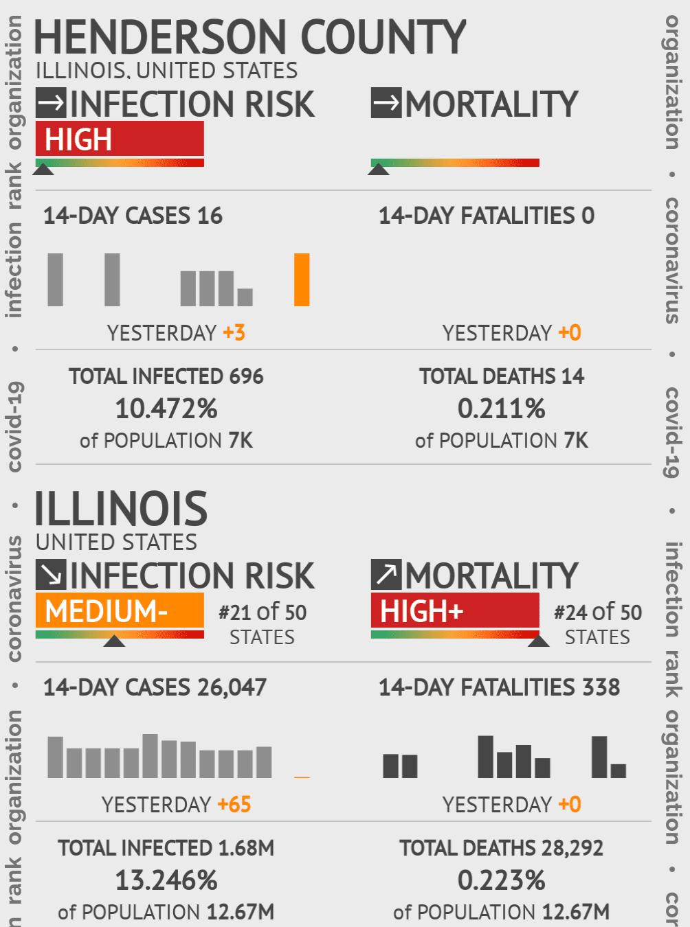 Henderson County Coronavirus Covid-19 Risk of Infection on November 30, 2020