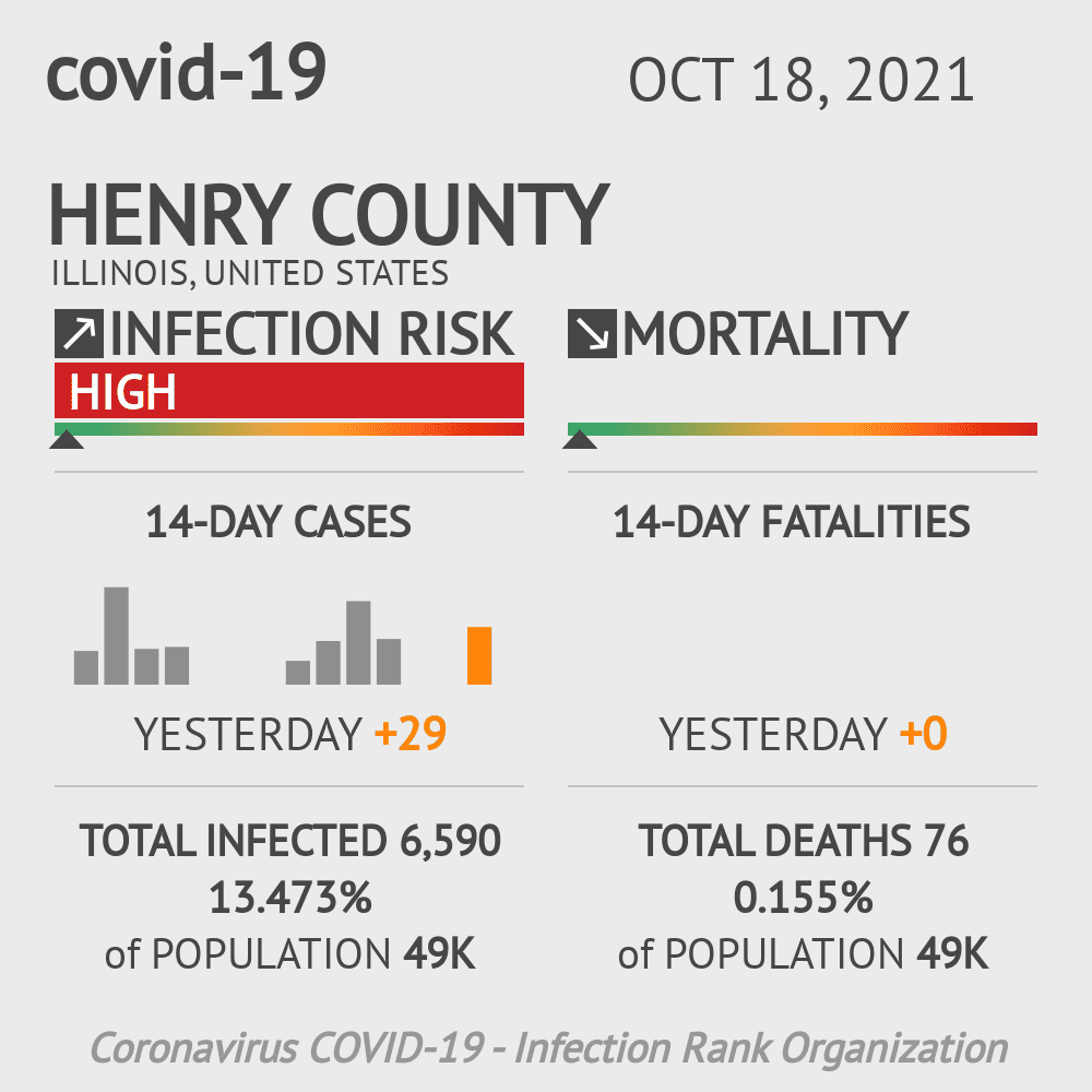 Henry County Coronavirus Covid-19 Risk of Infection on November 25, 2020