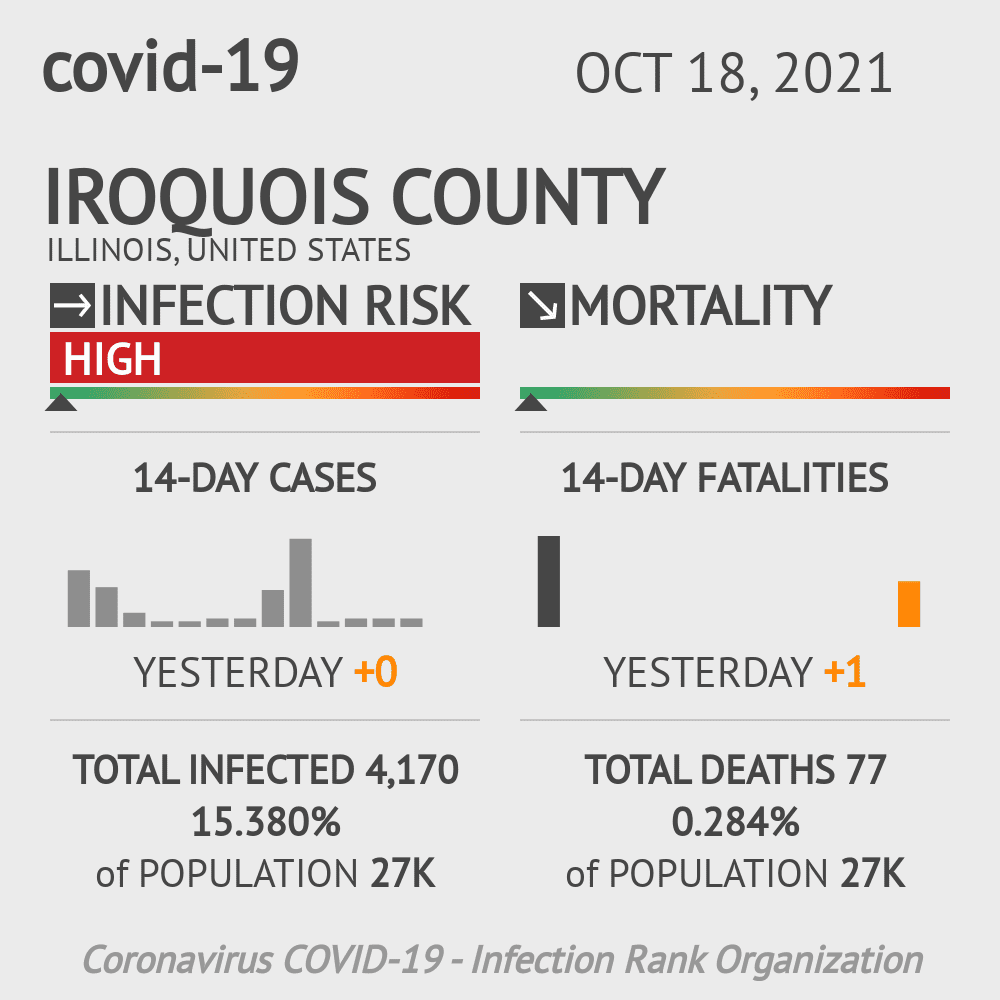 Iroquois County Coronavirus Covid-19 Risk of Infection on October 23, 2020