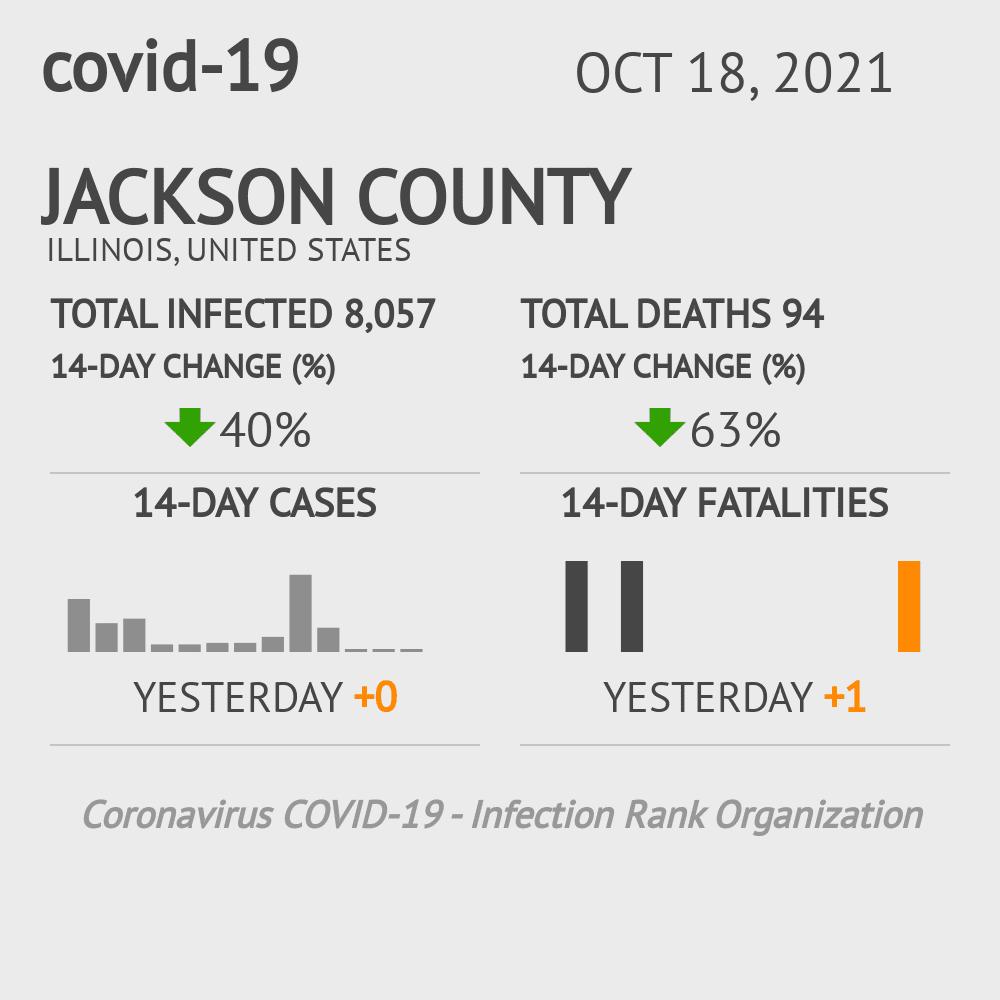 Jackson County Coronavirus Covid-19 Risk of Infection on October 16, 2020