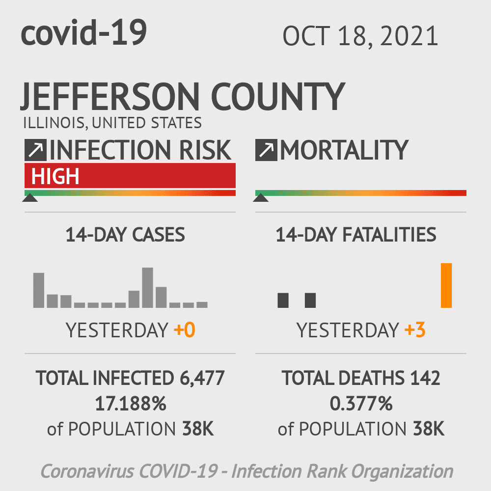 Jefferson County Coronavirus Covid-19 Risk of Infection on October 24, 2020