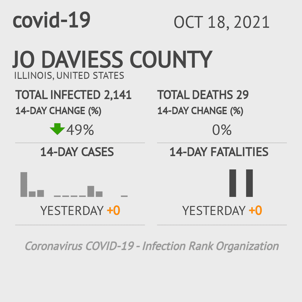 Jo Daviess County Coronavirus Covid-19 Risk of Infection on October 23, 2020