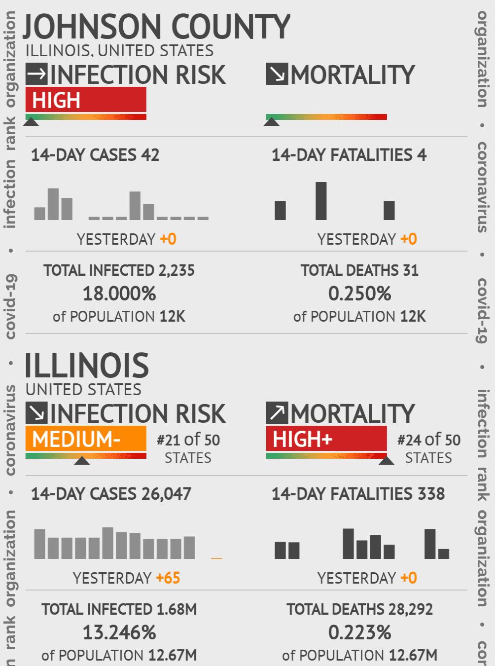 Johnson County Coronavirus Covid-19 Risk of Infection on July 24, 2021