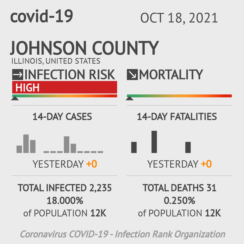 Johnson County Coronavirus Covid-19 Risk of Infection on November 29, 2020
