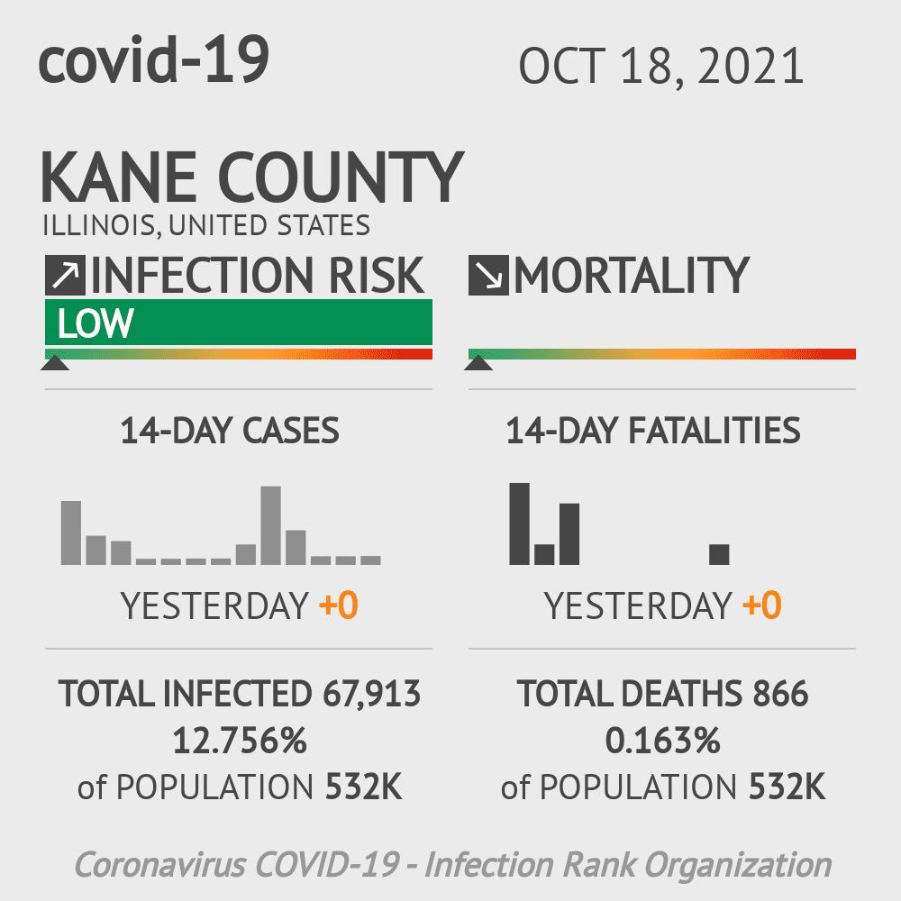 Kane County Coronavirus Covid-19 Risk of Infection on October 16, 2020