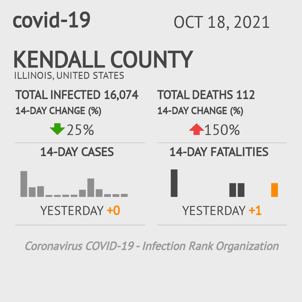 Kendall County Coronavirus Covid-19 Risk of Infection on October 24, 2020