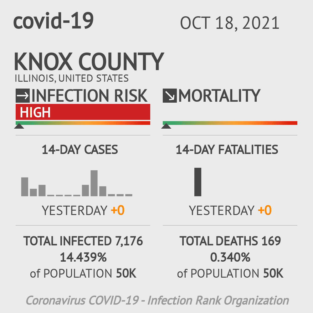 Knox County Coronavirus Covid-19 Risk of Infection on October 28, 2020