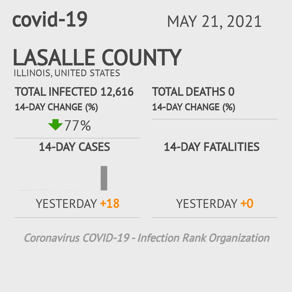 LaSalle County Coronavirus Covid-19 Risk of Infection on October 19, 2020