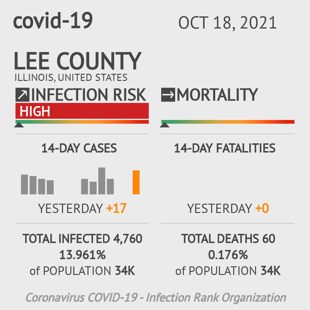 Lee County Coronavirus Covid-19 Risk of Infection on October 28, 2020