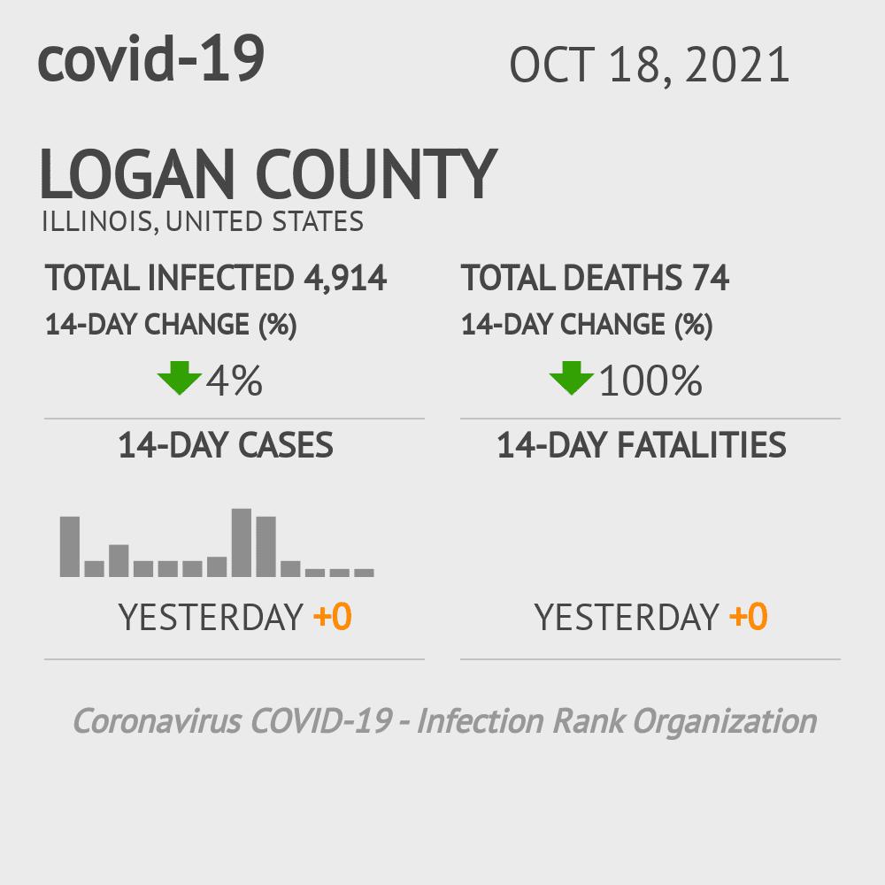 Logan County Coronavirus Covid-19 Risk of Infection on November 27, 2020
