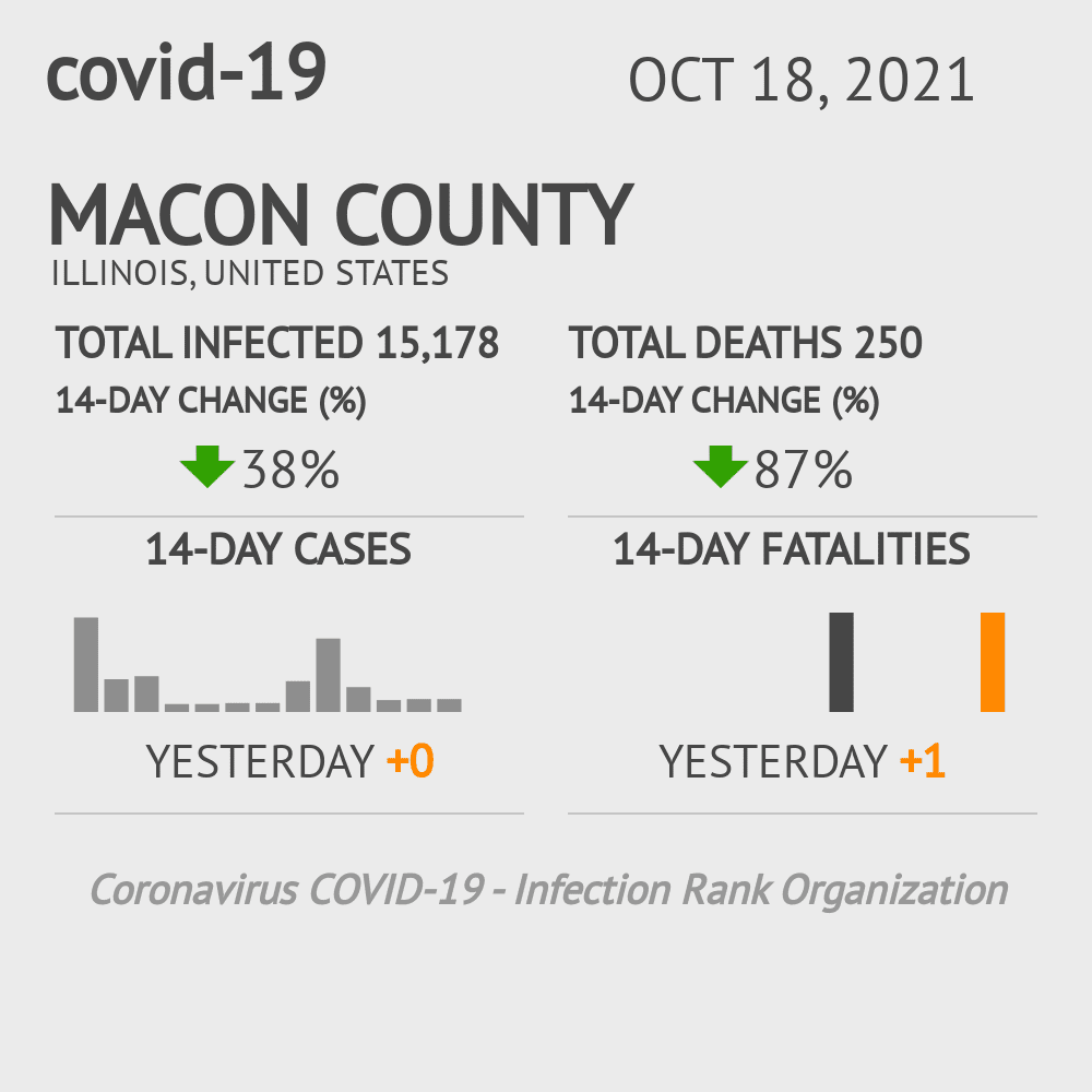 Macon County Coronavirus Covid-19 Risk of Infection on October 28, 2020